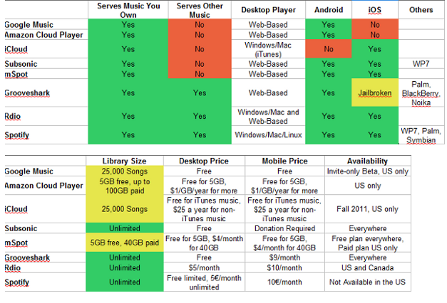 Cloud storage comparison chart
