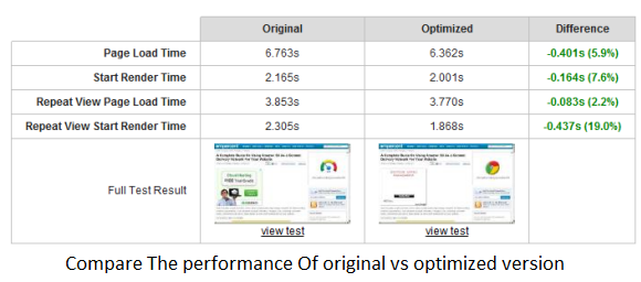 Compare load times of non optimized and optimized version of the same page