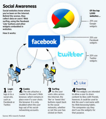 Facebook twitter user behaviour study
