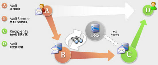how a mail server works using DNS And MX records