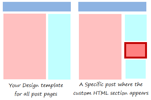 Showing HTML codes on specific posts in WordPress