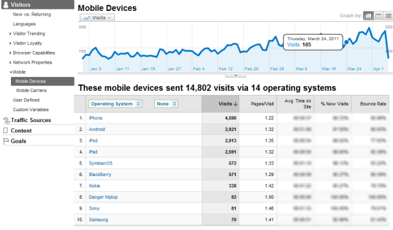 FInd the number of mobile readers on your blog