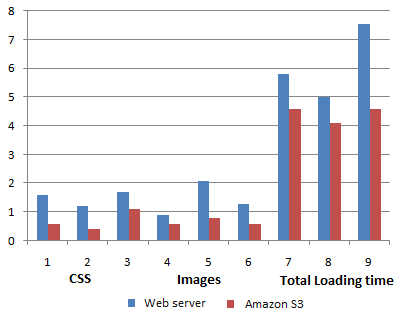load-time-comparisions-amazons3-shared-server