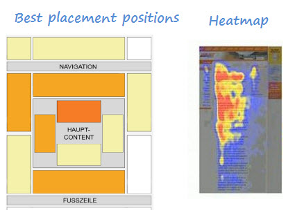 Adsense heatmap and best placement positions