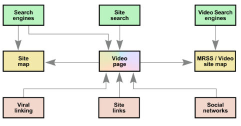Proper site structure for video pages