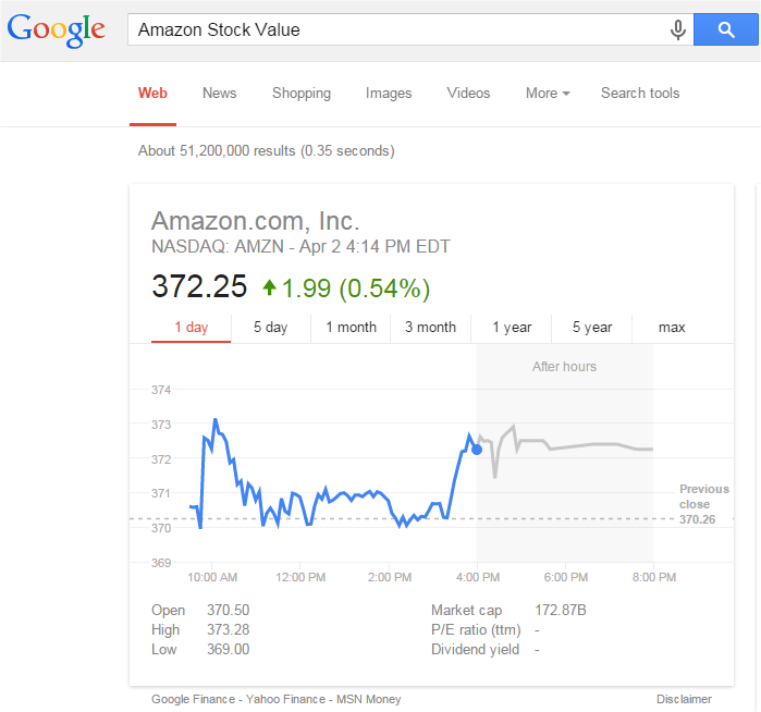 Amazon Stock Value