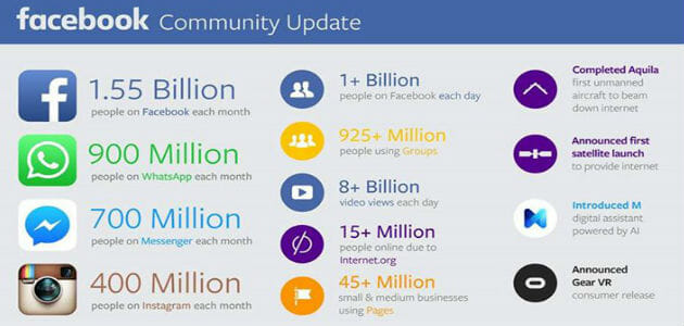 Facebook-Community-Update