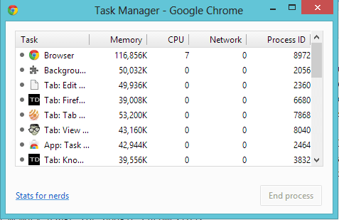 Google Chrome Task Manager Memory Usage Check