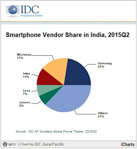 Indian-smartphone-market-shares-IDC