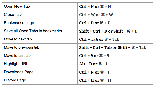 Keyboard shortcuts - Google Chrome