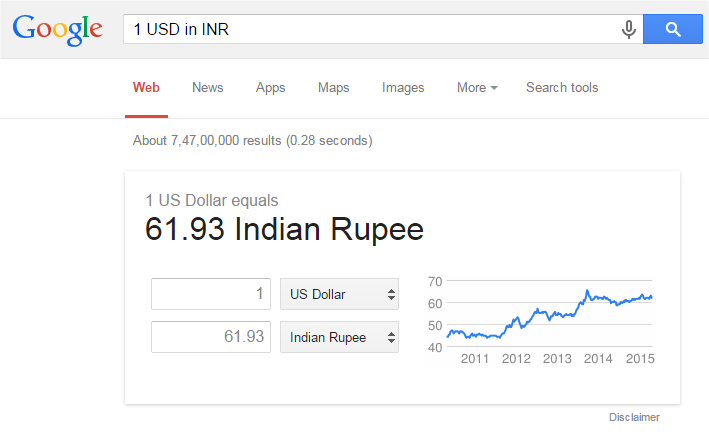 USD in INR