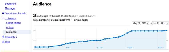 Google Plus one analytics and statistics