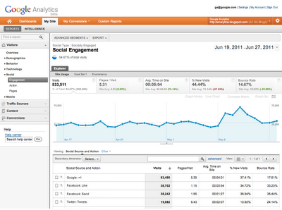 Plus one stats in Google Analytics