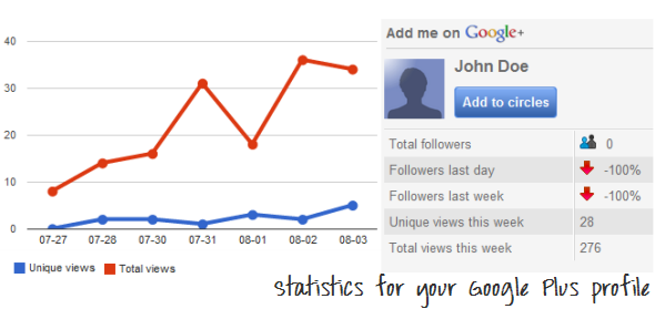 Google Plus profile Statistics