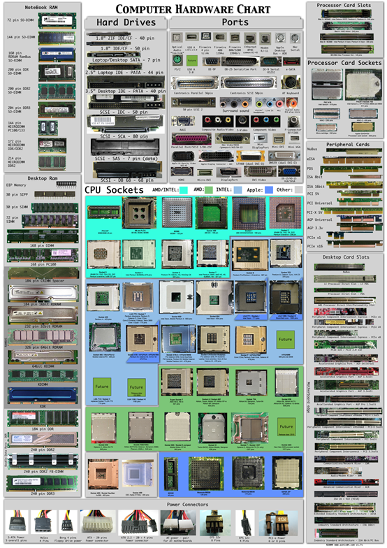 Computer hardware chart poster