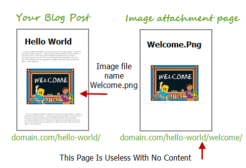 Wordpress image attachment page