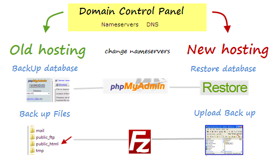 Change hosting provider of WordPress blog - diagram