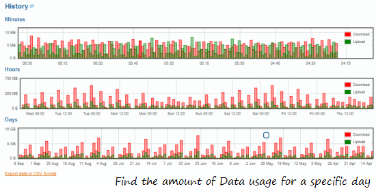 Monitor Internet Data usage For every day
