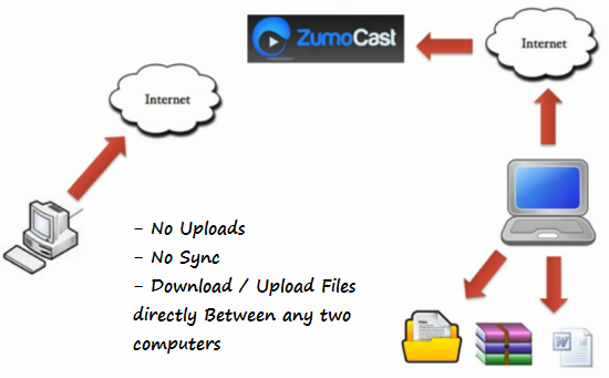 Download Upload Files Between client and Host Computers