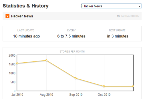 See RSS Feed stats froma Feed reader