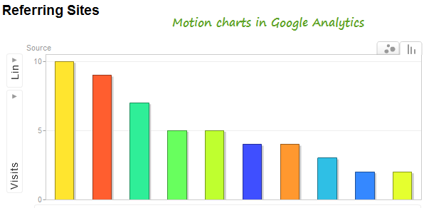 Google Analytics Motion charts for visualizing data