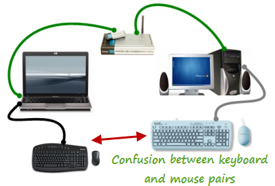 confusion between keyboards and mouse in multiple=