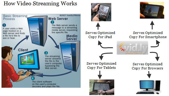 Streaming Videos Computers Tablets And Mobile Devices